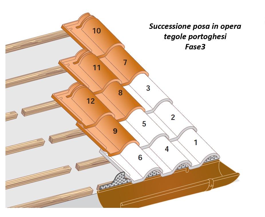 Montaggio tegole portoghesi